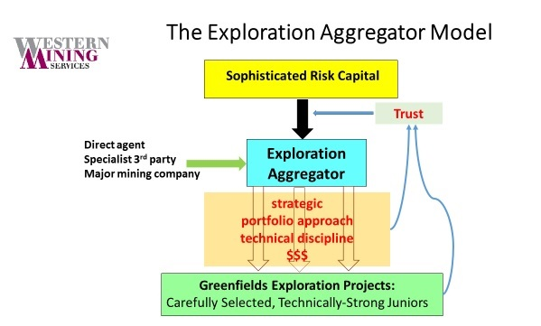 The Exploration Aggregator Model
